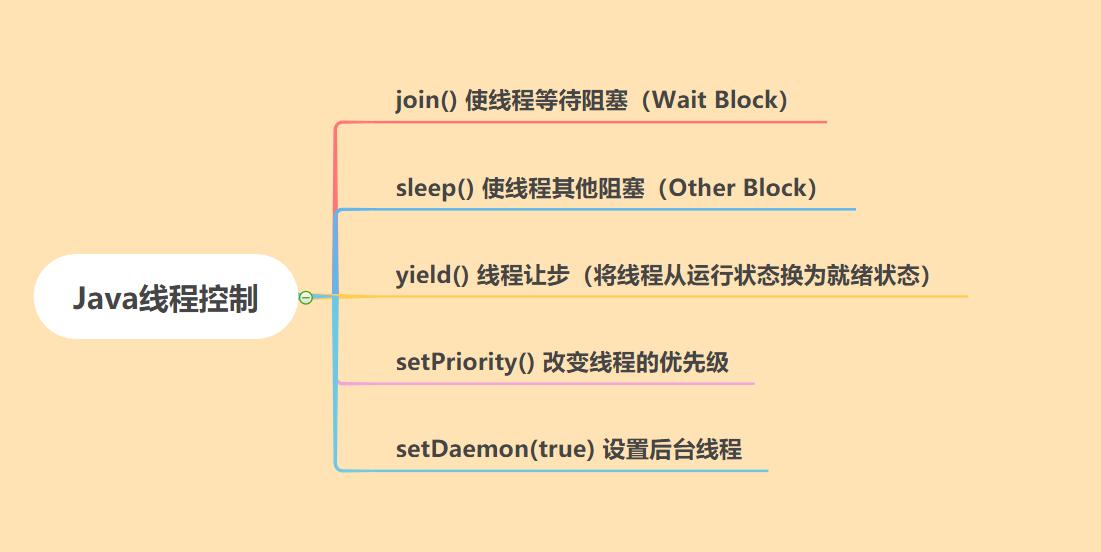 Java 控制线程